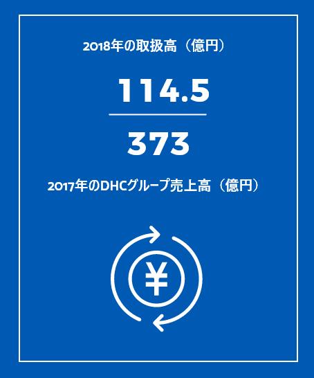 2018年度の取扱高