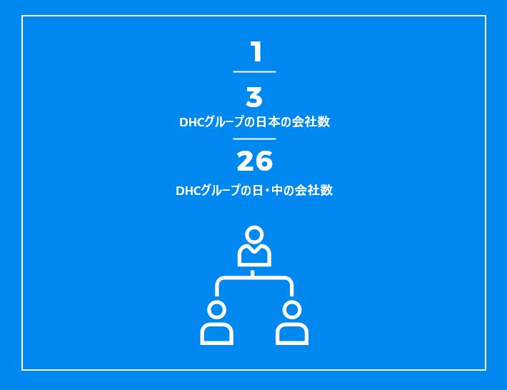 DHCグループの日・中の会社数
