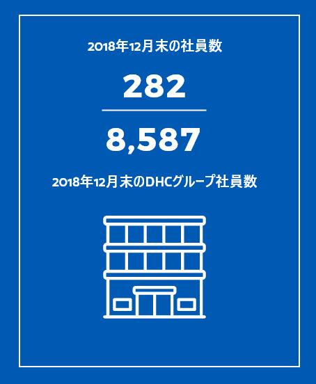 2018年12月末の社員数